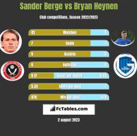 Sander Berge vs Bryan Heynen h2h player stats