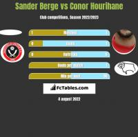 Sander Berge vs Conor Hourihane h2h player stats