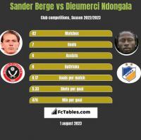 Sander Berge vs Dieumerci Ndongala h2h player stats