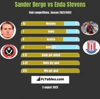 Sander Berge vs Enda Stevens h2h player stats