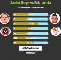 Sander Berge vs Erik Lamela h2h player stats