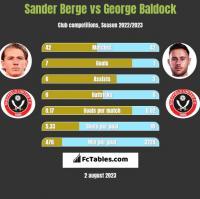 Sander Berge vs George Baldock h2h player stats