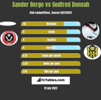 Sander Berge vs Godfred Donsah h2h player stats