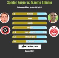 Sander Berge vs Graeme Shinnie h2h player stats