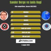 Sander Berge vs Ianis Hagi h2h player stats