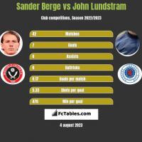 Sander Berge vs John Lundstram h2h player stats
