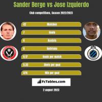 Sander Berge vs Jose Izquierdo h2h player stats