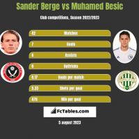 Sander Berge vs Muhamed Besic h2h player stats