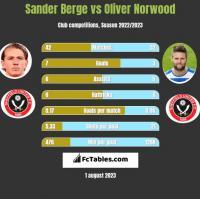 Sander Berge vs Oliver Norwood h2h player stats