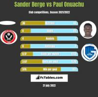 Sander Berge vs Paul Onuachu h2h player stats