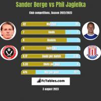 Sander Berge vs Phil Jagielka h2h player stats