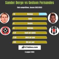 Sander Berge vs Gedson Fernandes h2h player stats