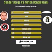 Sander Berge vs Adrien Bongiovanni h2h player stats