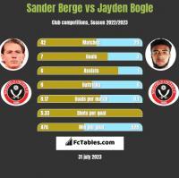 Sander Berge vs Jayden Bogle h2h player stats
