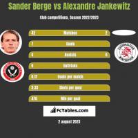 Sander Berge vs Alexandre Jankewitz h2h player stats