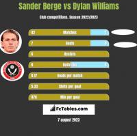 Sander Berge vs Dylan Williams h2h player stats