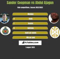 Sander Coopman vs Abdul Ajagun h2h player stats