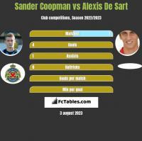 Sander Coopman vs Alexis De Sart h2h player stats