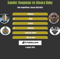 Sander Coopman vs Amara Baby h2h player stats