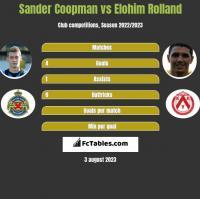 Sander Coopman vs Elohim Rolland h2h player stats