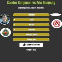Sander Coopman vs Eric Ocansey h2h player stats