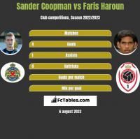 Sander Coopman vs Faris Haroun h2h player stats