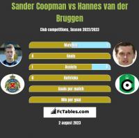Sander Coopman vs Hannes van der Bruggen h2h player stats