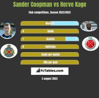 Sander Coopman vs Herve Kage h2h player stats
