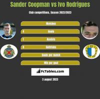 Sander Coopman vs Ivo Rodrigues h2h player stats