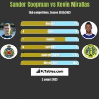 Sander Coopman vs Kevin Mirallas h2h player stats