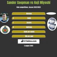 Sander Coopman vs Koji Miyoshi h2h player stats