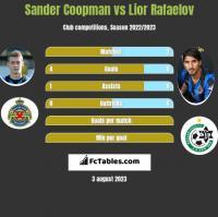 Sander Coopman vs Lior Rafaelov h2h player stats