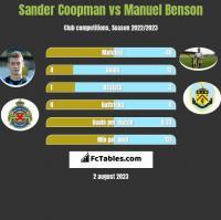 Sander Coopman vs Manuel Benson h2h player stats