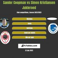 Sander Coopman vs Simen Kristiansen Jukleroed h2h player stats
