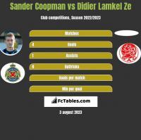 Sander Coopman vs Didier Lamkel Ze h2h player stats
