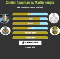 Sander Coopman vs Martin Hongla h2h player stats