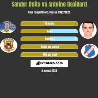 Sander Duits vs Antoine Rabillard h2h player stats