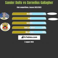 Sander Duits vs Cornelius Gallagher h2h player stats