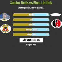 Sander Duits vs Elmo Lieftink h2h player stats