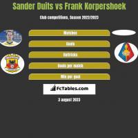 Sander Duits vs Frank Korpershoek h2h player stats
