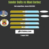 Sander Duits vs Mael Corboz h2h player stats