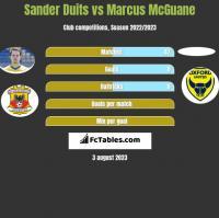 Sander Duits vs Marcus McGuane h2h player stats