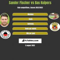 Sander Fischer vs Bas Kuipers h2h player stats