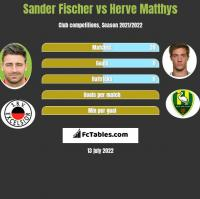 Sander Fischer vs Herve Matthys h2h player stats
