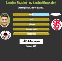 Sander Fischer vs Nacho Monsalve h2h player stats