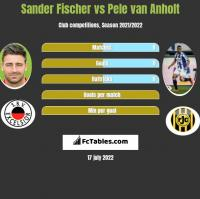 Sander Fischer vs Pele van Anholt h2h player stats