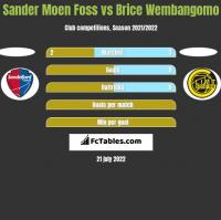 Sander Moen Foss vs Brice Wembangomo h2h player stats
