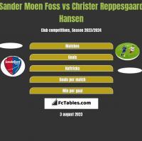 Sander Moen Foss vs Christer Reppesgaard Hansen h2h player stats