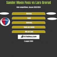 Sander Moen Foss vs Lars Grorud h2h player stats