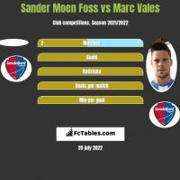 Sander Moen Foss vs Marc Vales h2h player stats
